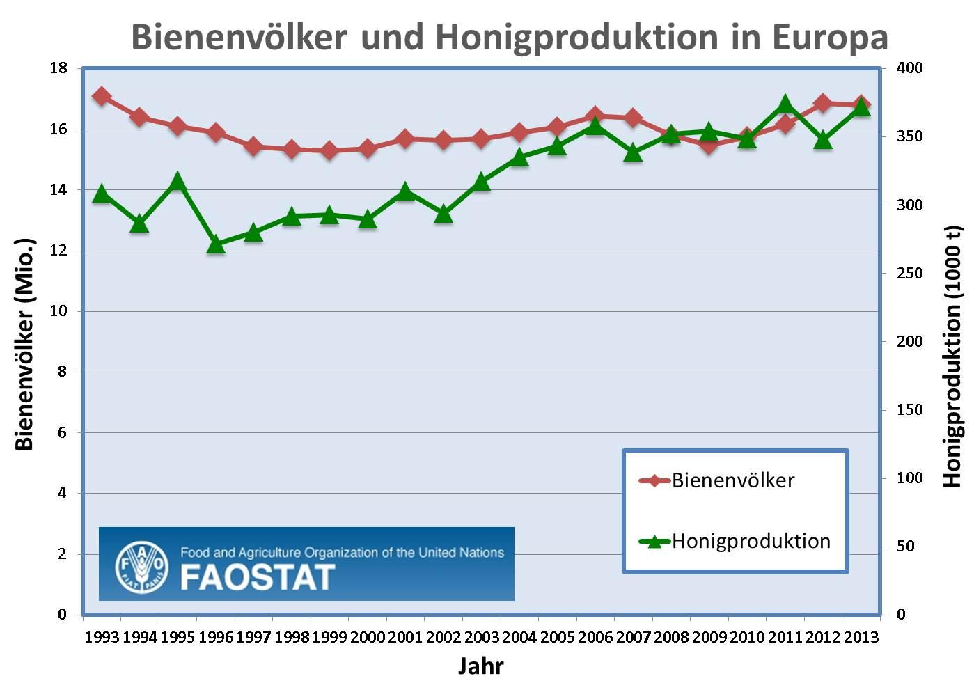 Bienestöcke und Honigproduktion in Europa